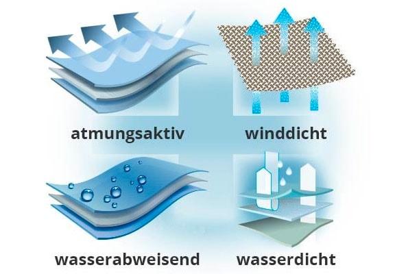 Warm, wasser- und winddicht mit dem passenden Material   Walbusch