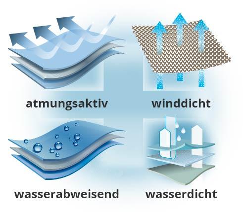 Aquastop | Walbusch